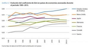 Gráfico desigualdad