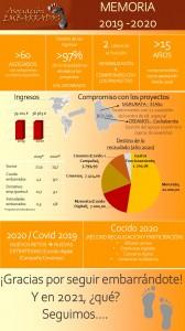 Infografía 2019 & 2020